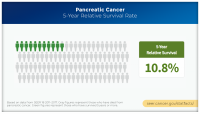 Pancreatic cancer 5-year relative survival rate is 10.8%.