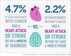 4.7% of study participants with cancer had a heart attack or stroke within 6 months of diagnosis; 2.2% of participants without cancer had a heart attack or stroke within the same 6-month period.