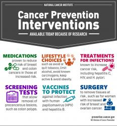 Cancer prevention interventions available today include: medications, lifestyle choices, treatments for infections, screening tests, vaccines, and surgery.