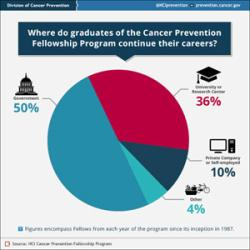 Infographic: Where do graduates of the Cancer Prevention Fellowship Program continue their careers?