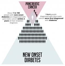 Pancreatic Cancer New Onset Diabetes: About 1 in 100 people with new onset diabetes are diagnosed with pancreatic cancer within 3 years of the diabetes diagnosis; 1 in 4 people diagnosed with pancreatic cancer were first diagnosed with diabetes.