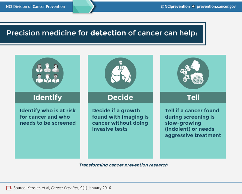 Precision medicine for detection of cancer can help identify who is at risk for cancer and who needs to be screened.