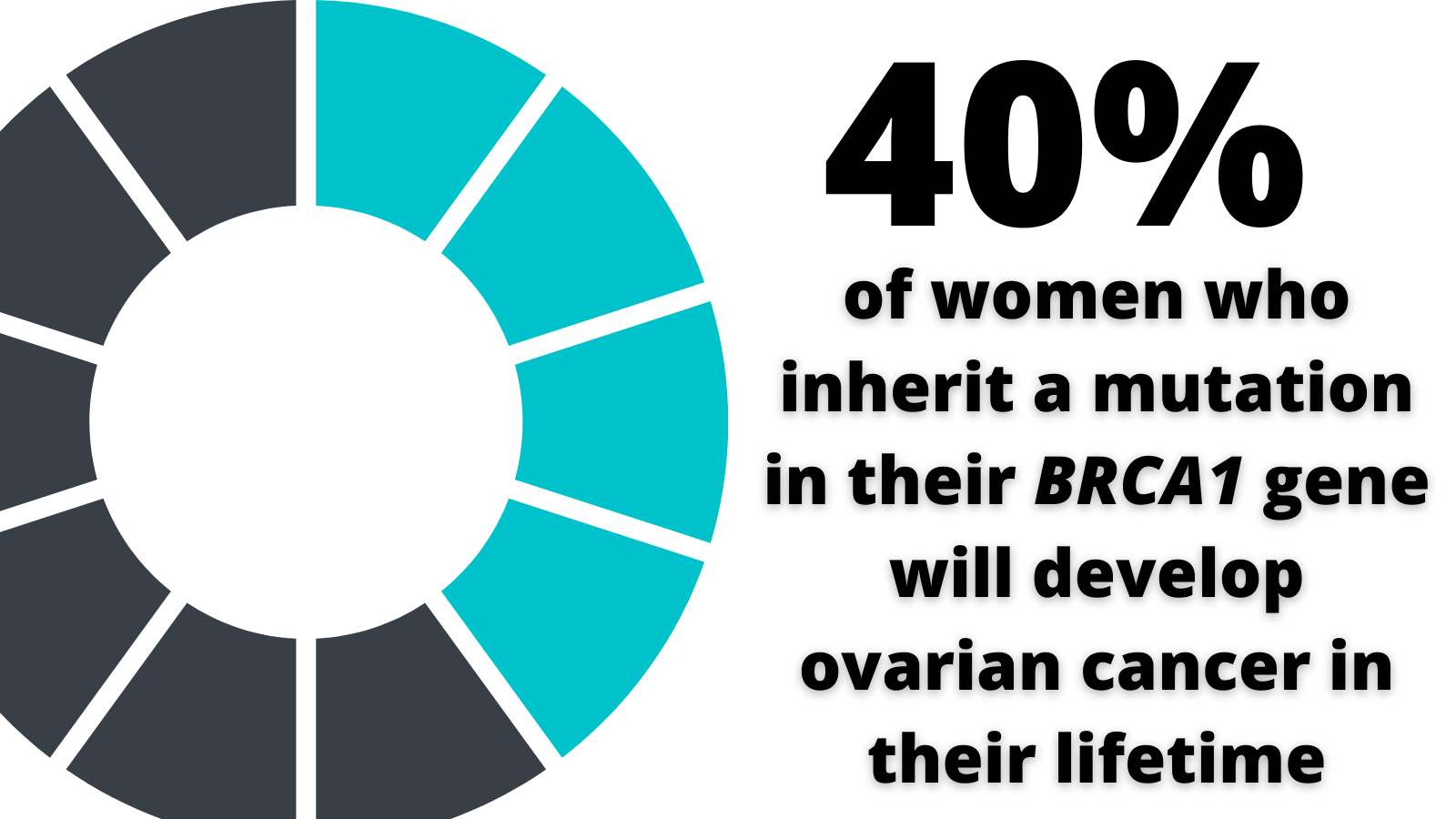 40% of women who inherit a mutatation in their BRCA1 gene will develop ovarian cancer in their lifetime.