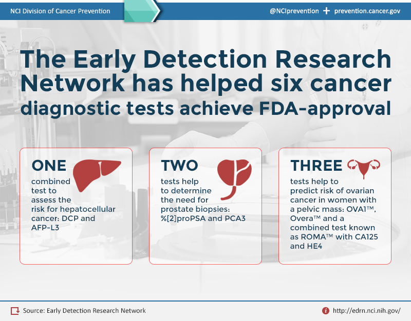 Infographic: NCI's Early Detection Research Network and Cancer Diagnostic Tests