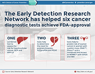 The Early Detection Research Network has helped 6 cancer diagnostic tests achive FDA approval.
