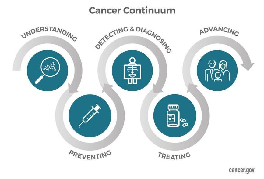 Cancer Continuum: Understanding, Preventing, Detecting & Diagnosis, Treating, Advancing.