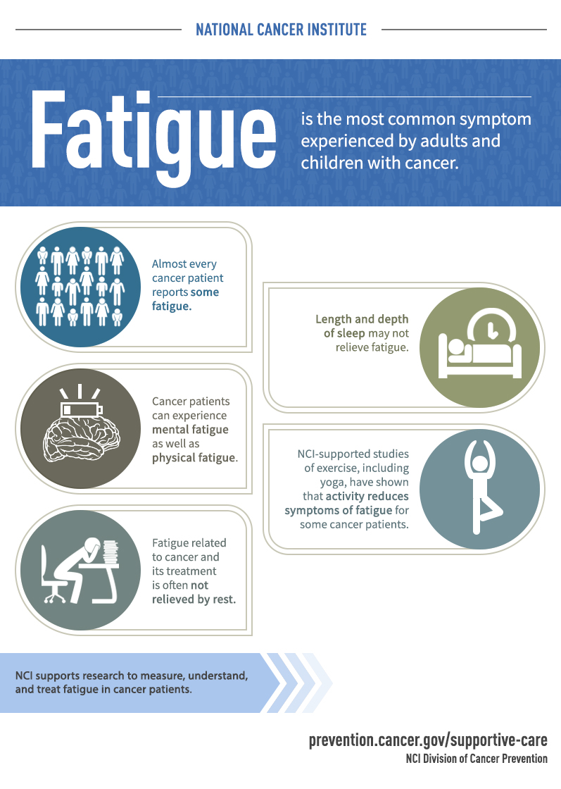Infographic: Fatigue is the Most Common Symptom Experienced by Adults and Children with Cancer