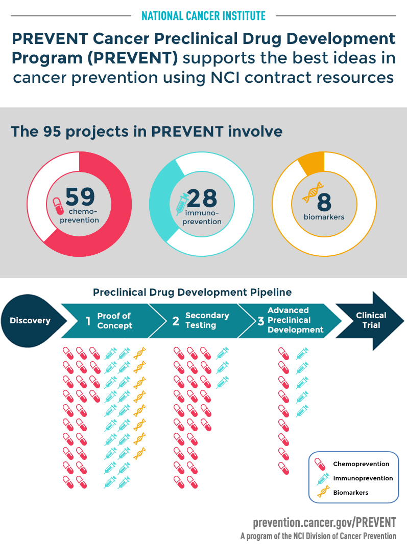 95 Projects in PREVENT involve 59 chemoprevention, 28 immunoprevention, and 8 biomarker projects.