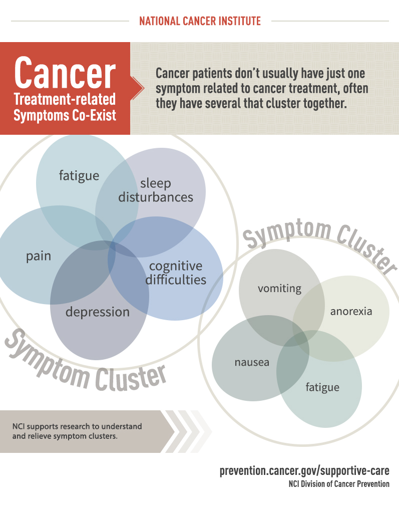 Infographic: Cancer Treatment-related Symptoms Co-exist