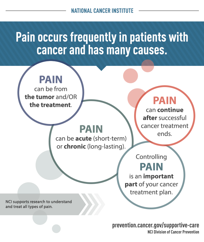 Infographic: Pain Occurs Frequently in Patients with Cancer and Has Many Causes