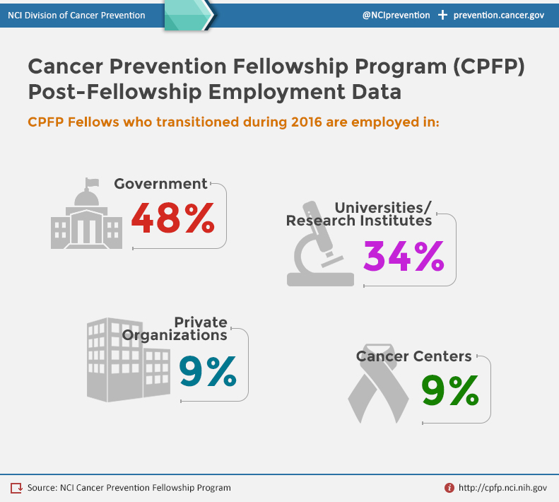 Infographic displaying percentages where CPFP alumni in 2016  gained employment: 48% in Government, 34% in Universities/Research Institutions, 9% in Private Organizations and 9% in Cancer Centers.