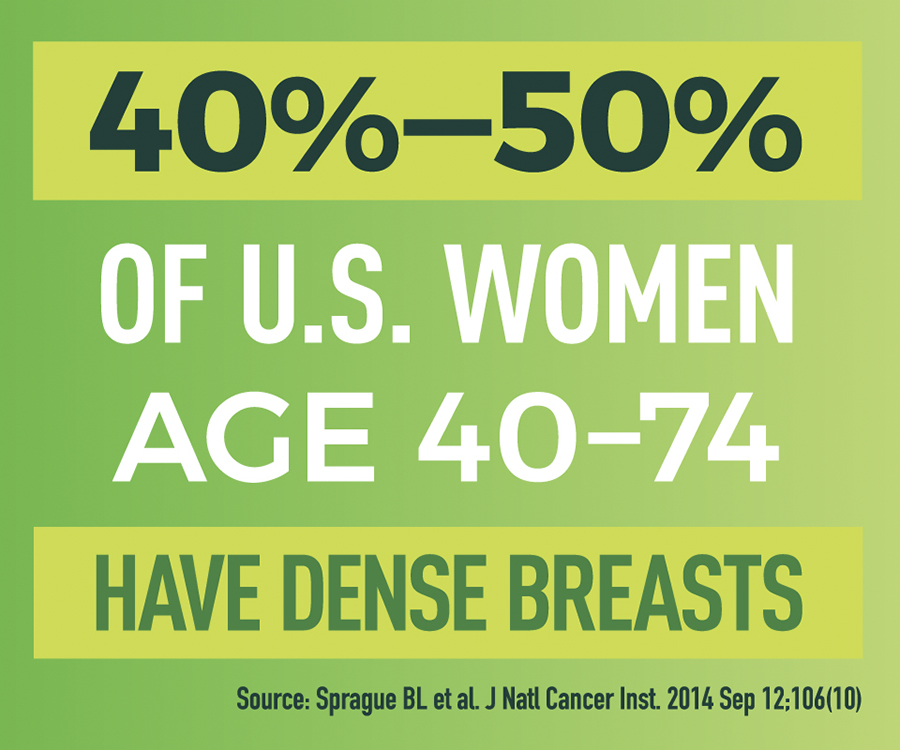 40%-50% of US Women Age 40-74 have dense breasts.