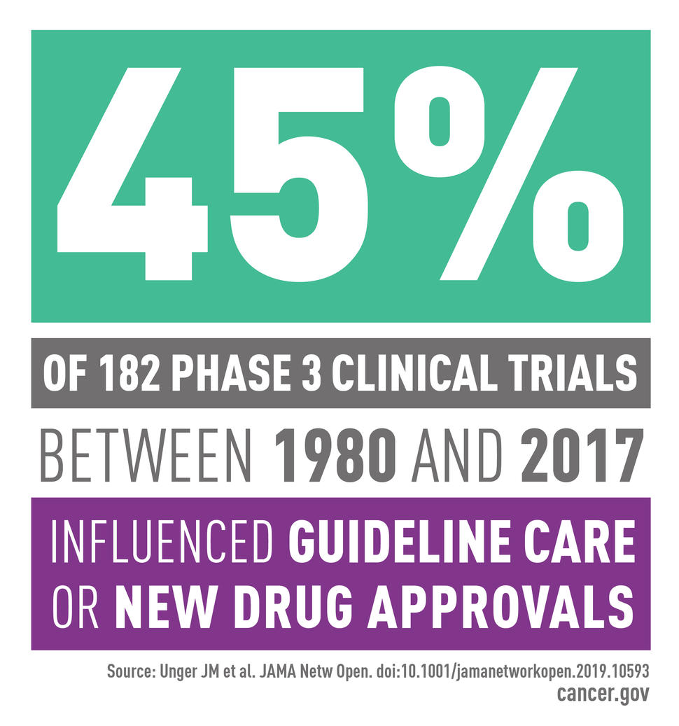 45% of 182 Phase 3 clinical trials between 1980 and 2017 incluenced guideline care or new drug approvals.