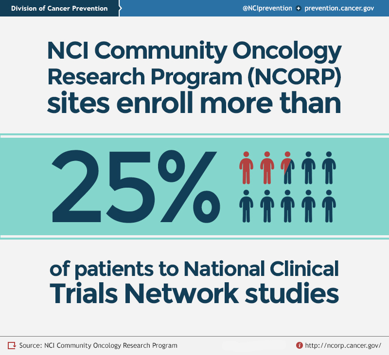 NCI Community Oncology Research Program (NCORP) sites enroll more than 25% of patients to National Clinical Trials Network studies