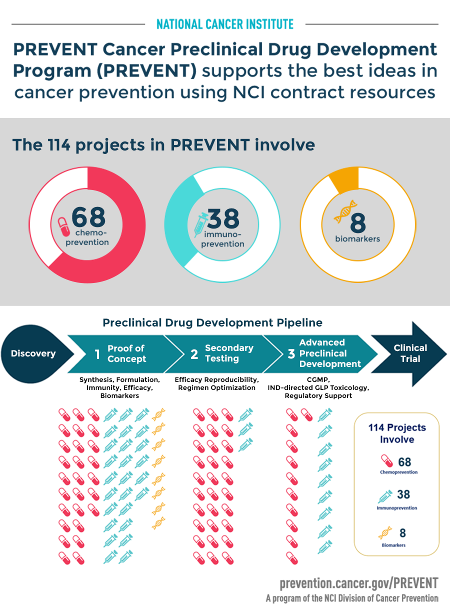 Infographic of the PREVENT Funded Projects (Cycles 1-19) broken down by type:  Chemoprevetion, Immunoprevention, and Biomarkers.
