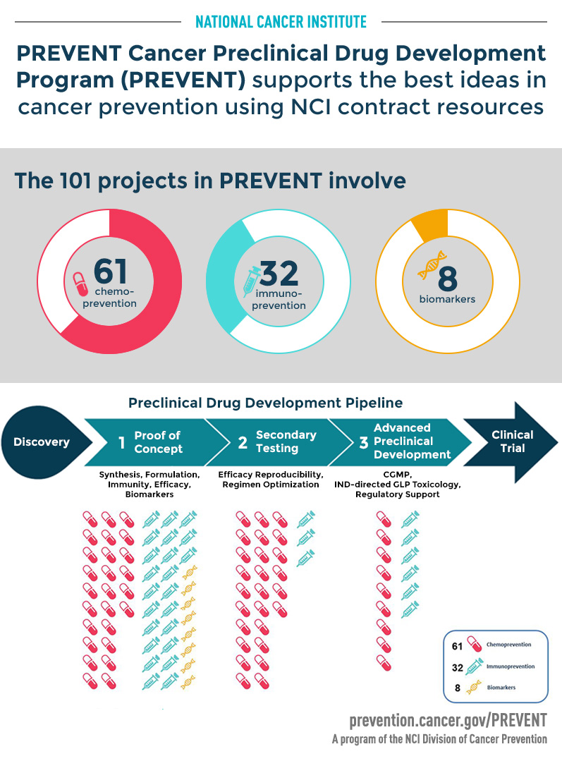 PREVENT Cancer Preclinical Drug Development Program (PREVENT) supports the best ideas in cancer prevention using NCI contract resources.
