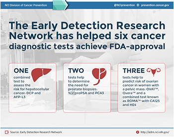 Early Detection Research Network (EDRN) infographic